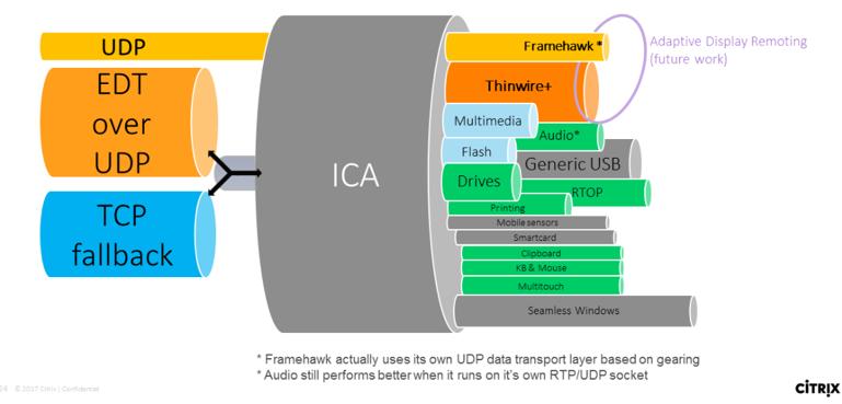 Citrix HDX Adaptive Transport